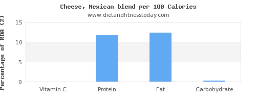 vitamin c and nutrition facts in mexican cheese per 100 calories