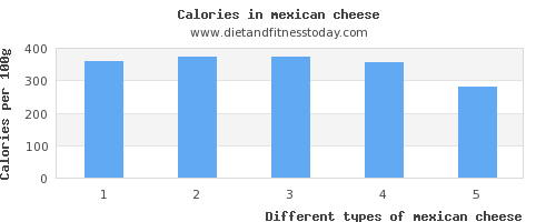 mexican cheese vitamin k per 100g