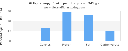 fiber and nutritional content in milk