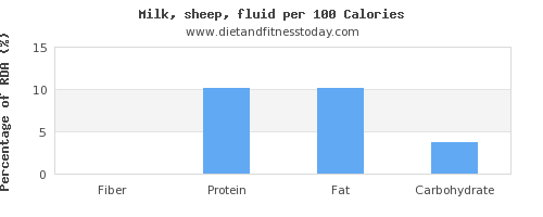 fiber and nutrition facts in milk per 100 calories