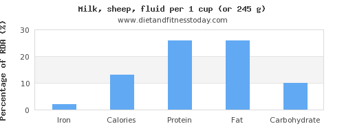 iron and nutritional content in milk