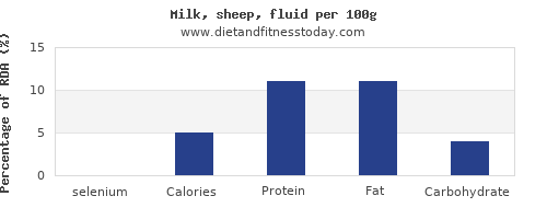 selenium and nutrition facts in milk per 100g