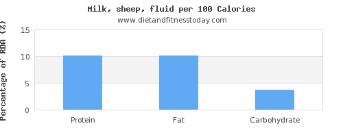 selenium and nutrition facts in milk per 100 calories