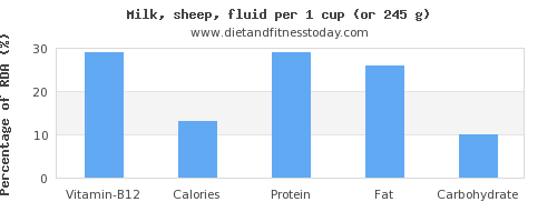 vitamin b12 and nutritional content in milk