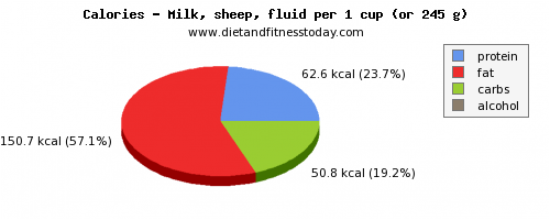water, calories and nutritional content in milk