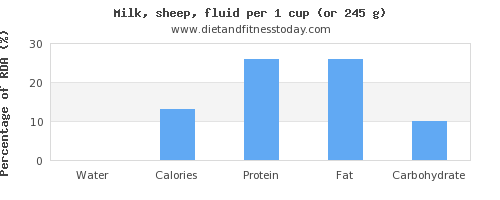 water and nutritional content in milk