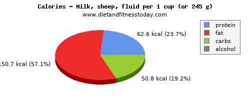 zinc, calories and nutritional content in milk