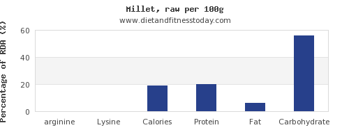 arginine and nutrition facts in millet per 100g