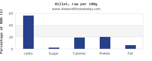carbs and nutrition facts in millet per 100g