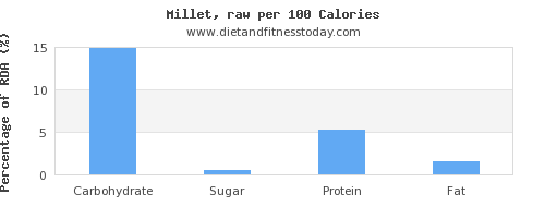 carbs and nutrition facts in millet per 100 calories