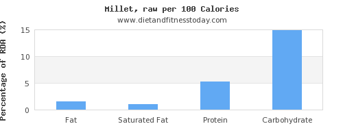 fat and nutrition facts in millet per 100 calories