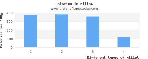 millet polyunsaturated fat per 100g