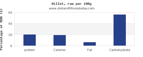 protein and nutrition facts in millet per 100g