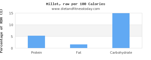 protein and nutrition facts in millet per 100 calories