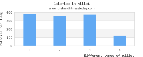 millet saturated fat per 100g