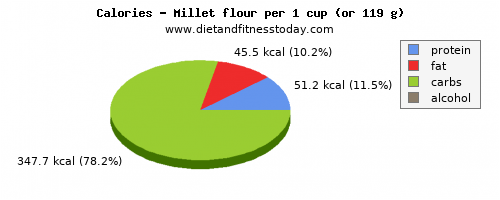 sugar, calories and nutritional content in millet