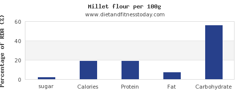sugar and nutrition facts in millet per 100g
