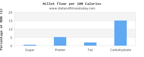 sugar and nutrition facts in millet per 100 calories