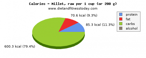 vitamin b12, calories and nutritional content in millet