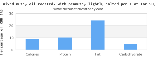 calories and nutritional content in mixed nuts