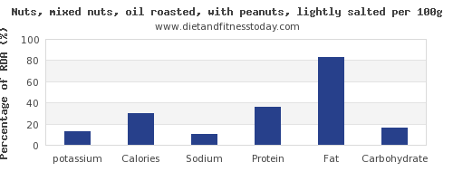 potassium and nutrition facts in mixed nuts per 100g