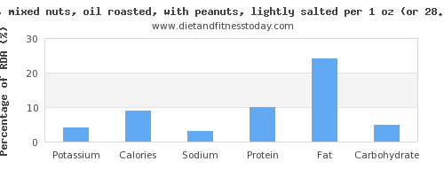 potassium and nutritional content in mixed nuts