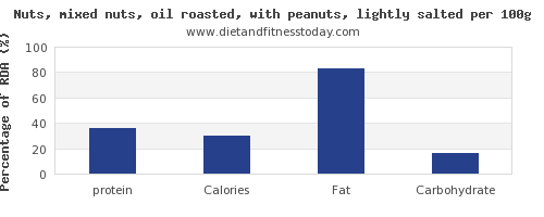 protein and nutrition facts in mixed nuts per 100g