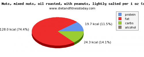 sugar, calories and nutritional content in mixed nuts