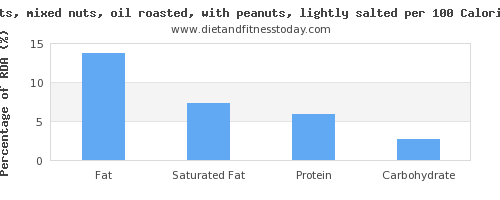 fat and nutrition facts in mixed nuts per 100 calories
