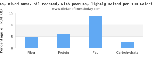 fiber and nutrition facts in mixed nuts per 100 calories