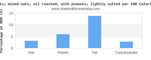 iron and nutrition facts in mixed nuts per 100 calories
