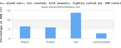 niacin and nutrition facts in mixed nuts per 100 calories