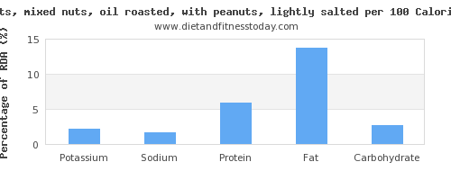 potassium and nutrition facts in mixed nuts per 100 calories