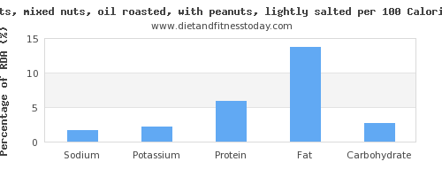 sodium and nutrition facts in mixed nuts per 100 calories