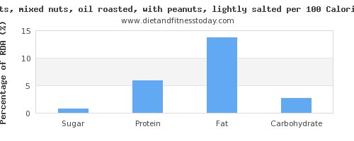 sugar and nutrition facts in mixed nuts per 100 calories