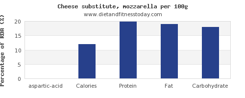 aspartic acid and nutrition facts in mozzarella per 100g