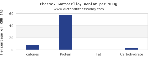 calories and nutrition facts in mozzarella per 100g