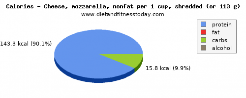 folic acid, calories and nutritional content in mozzarella