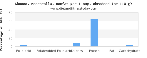 folic acid and nutritional content in mozzarella