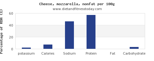potassium and nutrition facts in mozzarella per 100g