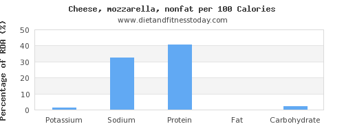 potassium and nutrition facts in mozzarella per 100 calories