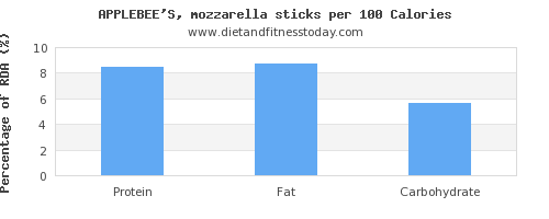starch and nutrition facts in mozzarella per 100 calories