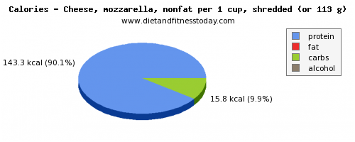 water, calories and nutritional content in mozzarella