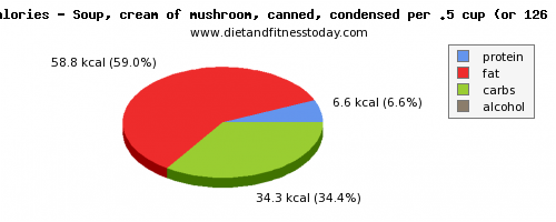 aspartic acid, calories and nutritional content in mushroom soup
