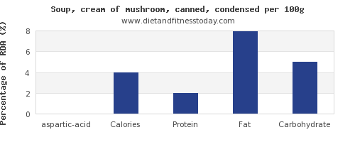 aspartic acid and nutrition facts in mushroom soup per 100g