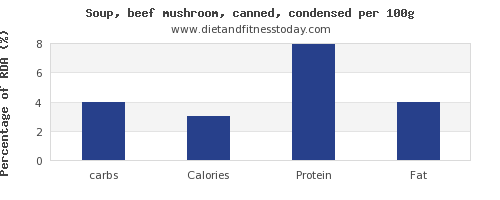 carbs and nutrition facts in mushroom soup per 100g