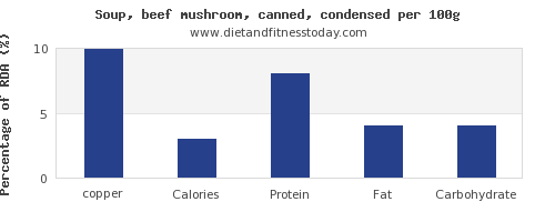 copper and nutrition facts in mushroom soup per 100g