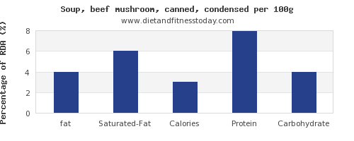 fat and nutrition facts in mushroom soup per 100g