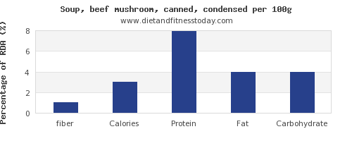 fiber and nutrition facts in mushroom soup per 100g