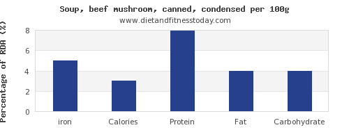 iron and nutrition facts in mushroom soup per 100g